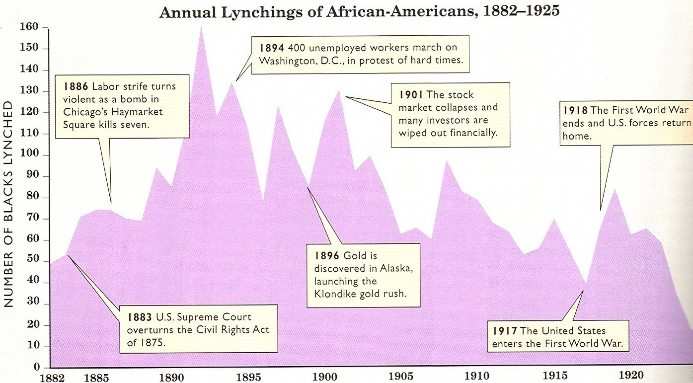 Annual Lynchings of African-Americans, 1882-1925, Atlas of African-American History (Facts on File, 2001) by James Ciment