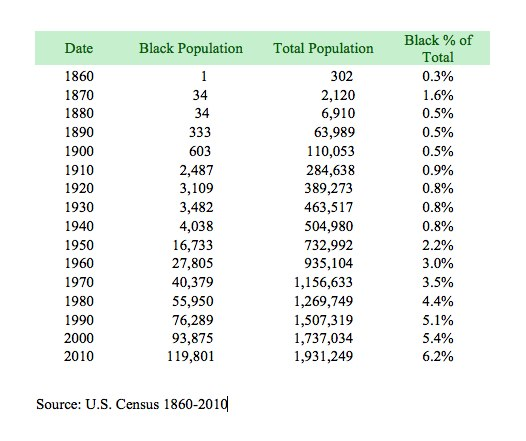 King County's African American population 1860-2010